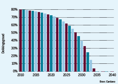 dekkingsgraad pensioenfondsen going down